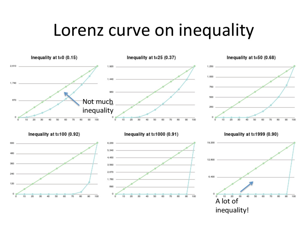 Lorenz curve on inequality  Not ...