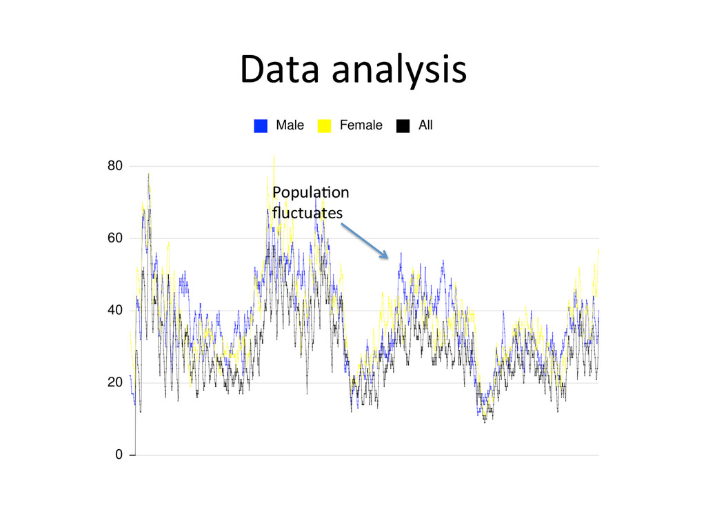 Data analysis  Popula0on  fluctuates