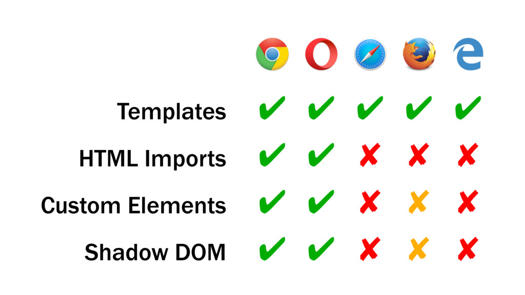 ✔ ✘ ✘ ✘ Templates HTML Imports Custom Elements ...
