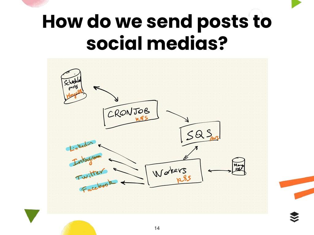 How do we send posts to social medias?