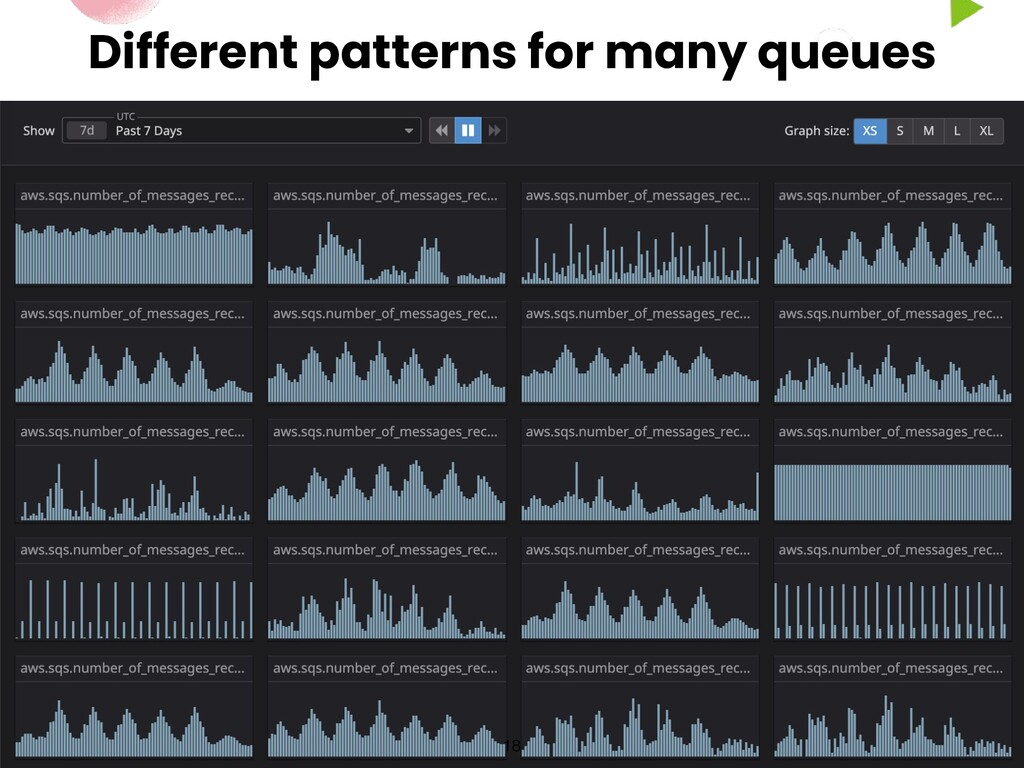 Different patterns for many queues