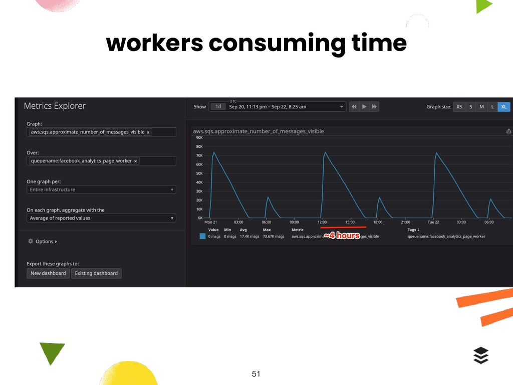 workers consuming time