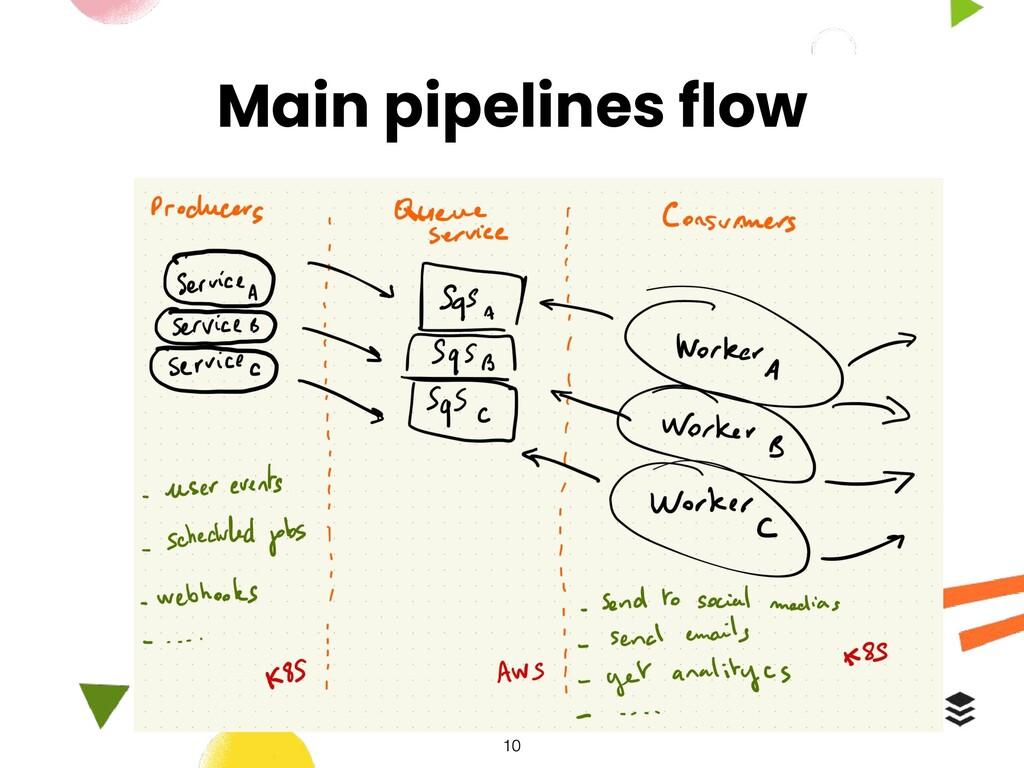 Main pipelines flow