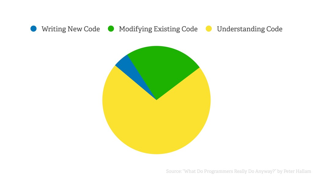 Writing New Code Modifying Existing Code Unders...