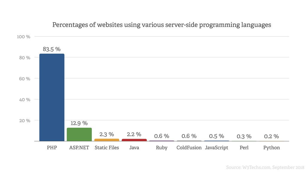 Percentages of websites using various server-si...