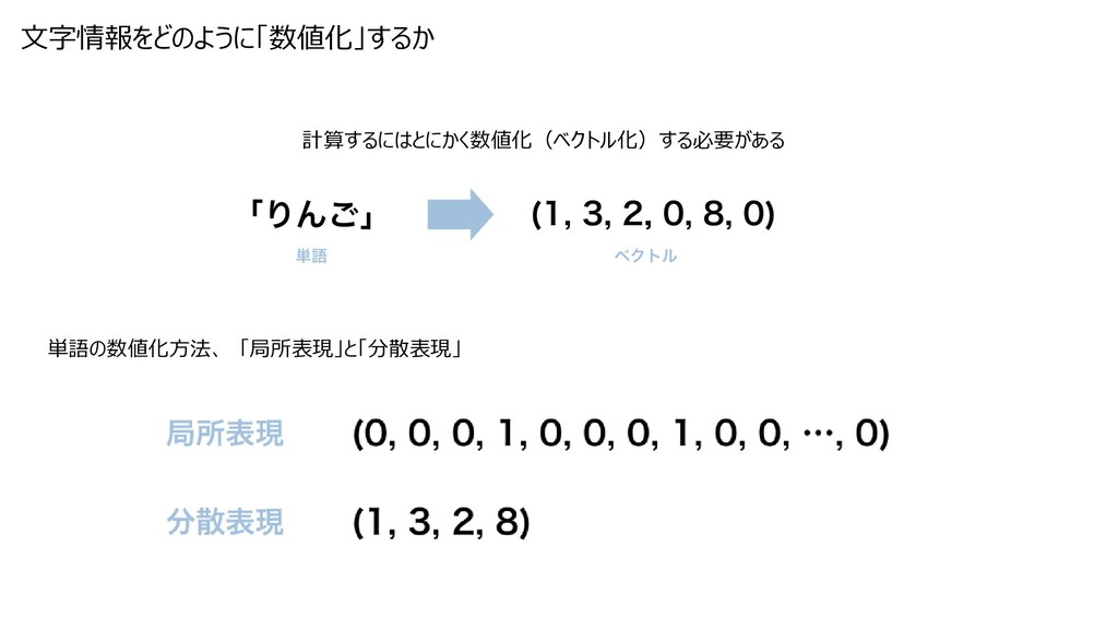 計算するにはとにかく数値化(ベクトル化)する必要がある 文字情報をどのように「数値化」するか ...