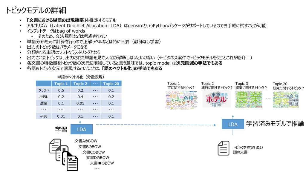 トピックモデルの詳細 • 「文書における単語の出現確率」を推定するモデル • アルゴリズム(L...