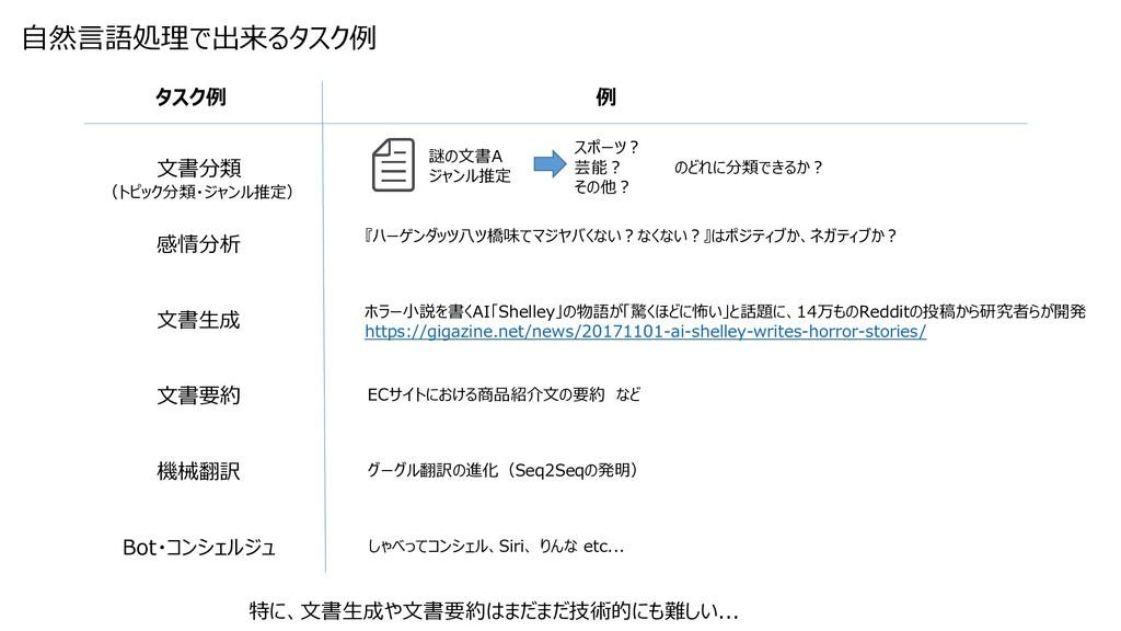 文書分類 感情分析 文書生成 文書要約 機械翻訳 Bot・コンシェルジュ 自然言語処理で出来る...