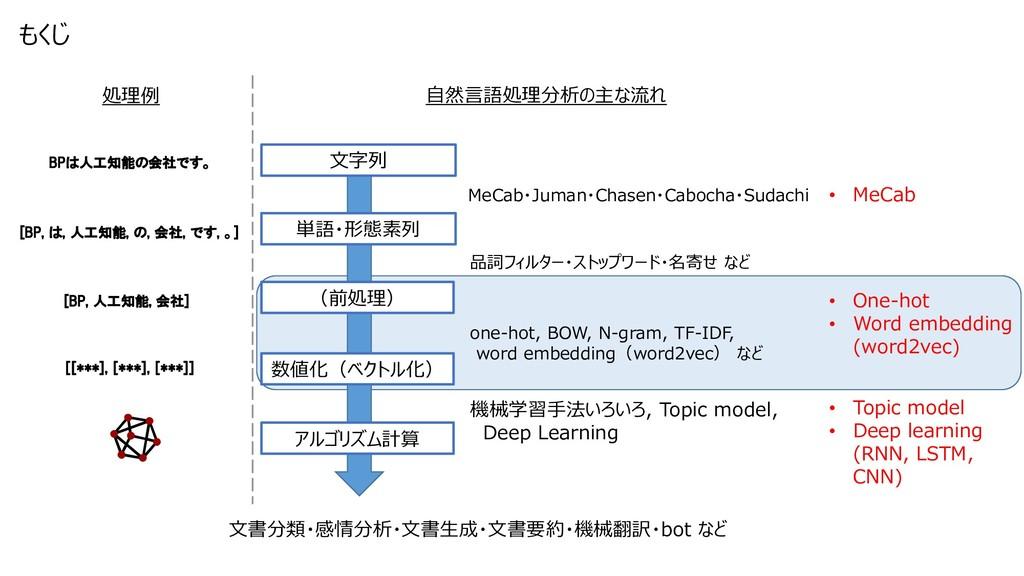 自然言語処理分析の主な流れ MeCab・Juman・Chasen・Cabocha・Sudach...