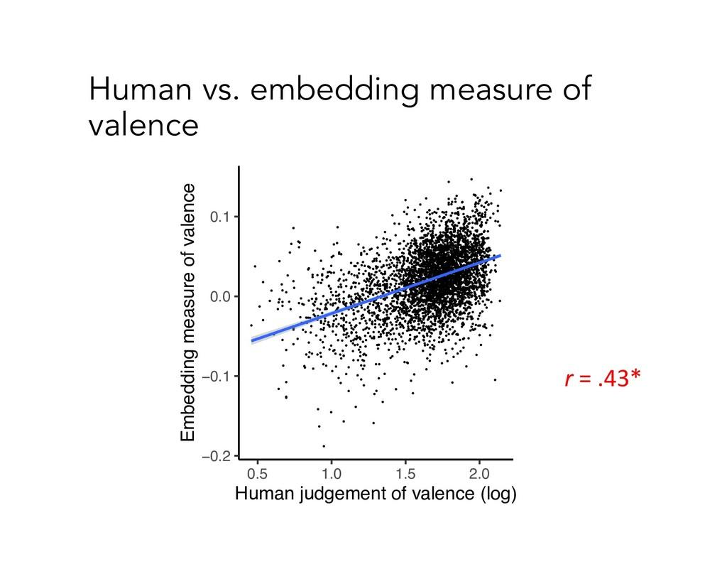 Human vs. embedding measure of valence −0.2 −0....