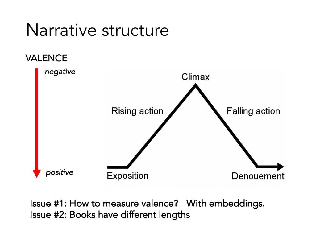 Narrative structure VALENCE negative positive I...