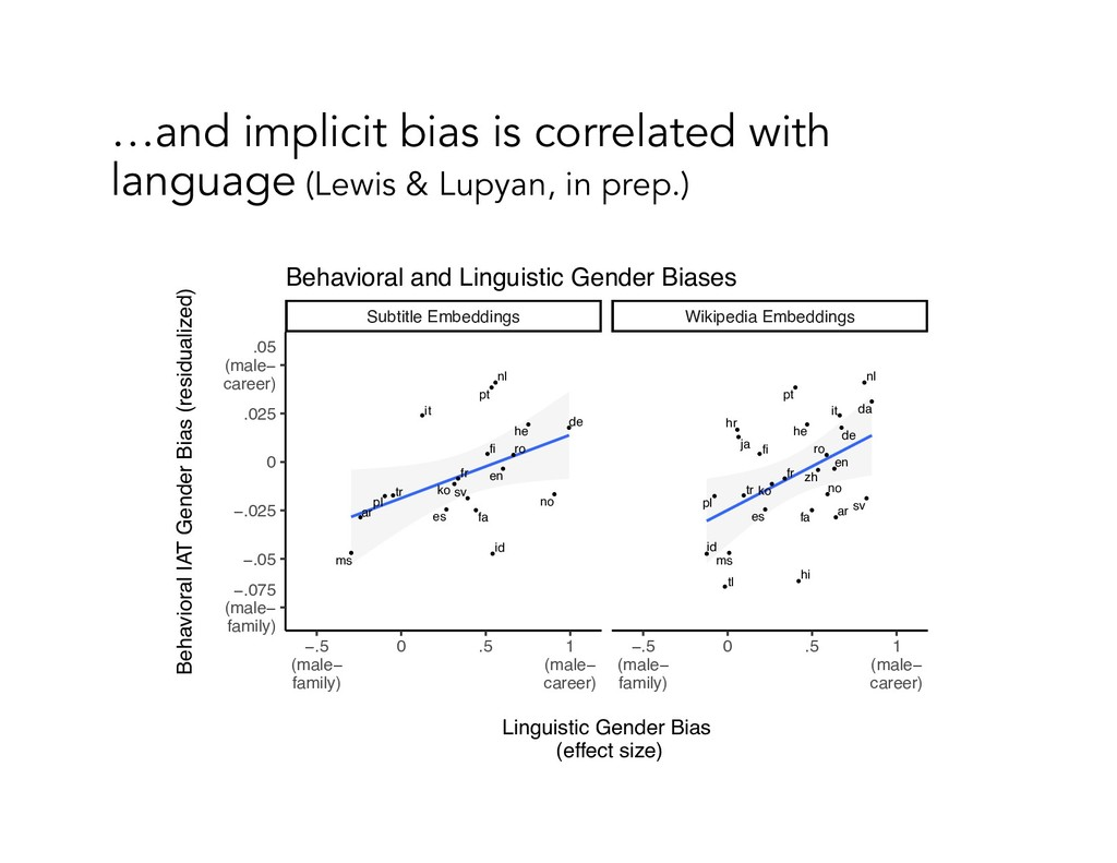 …and implicit bias is correlated with language ...