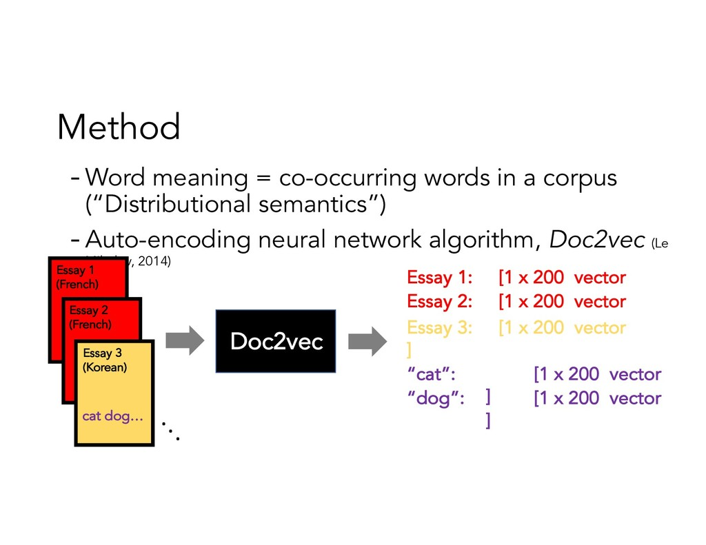 Method - Word meaning = co-occurring words in a...