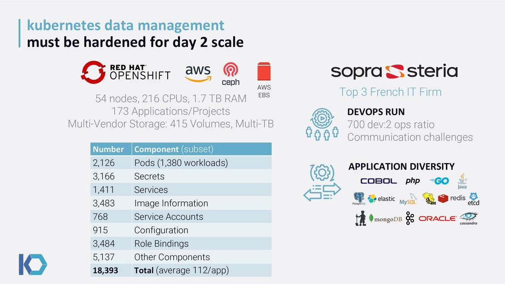 kubernetes data management must be hardened for...