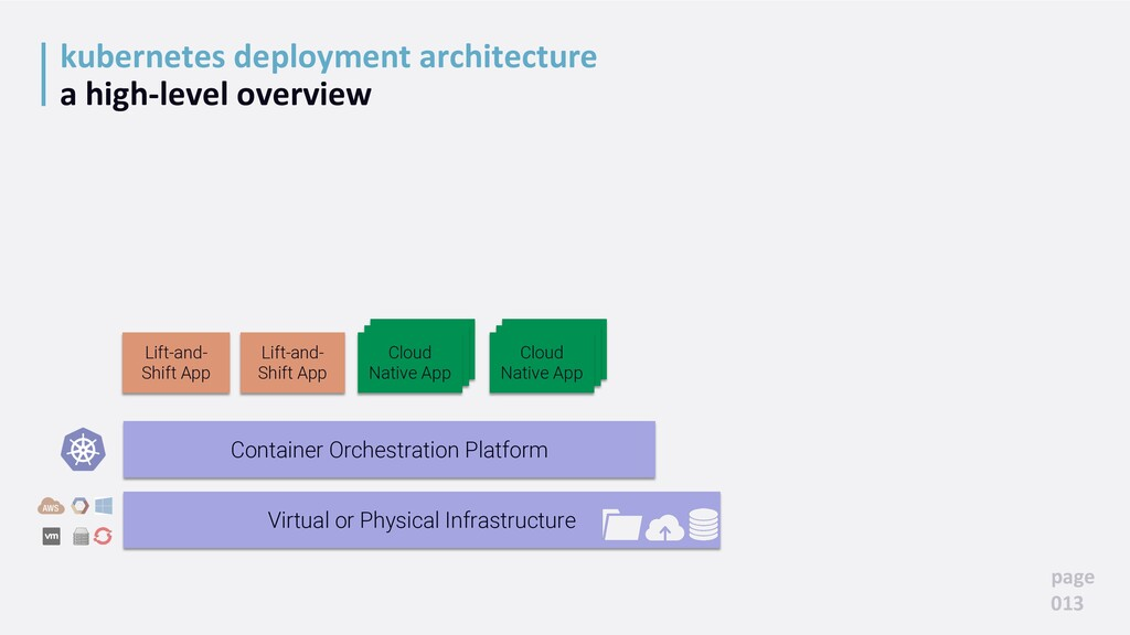 kubernetes deployment architecture a high-level...