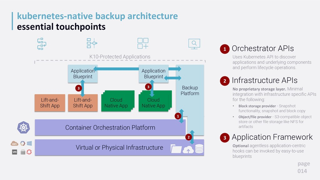 Application Blueprint Backup Platform kubernete...