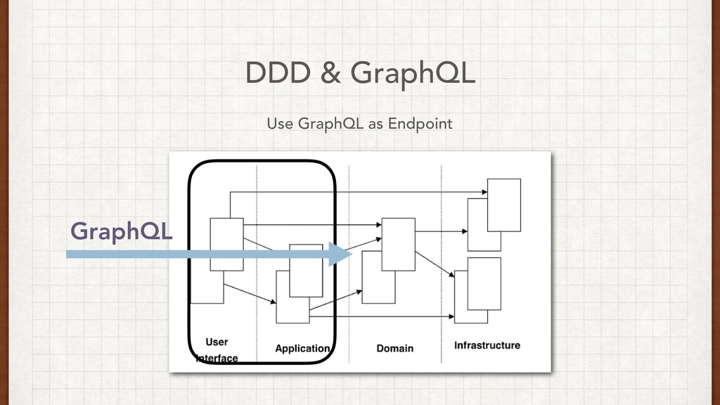 DDD & GraphQL Use GraphQL as Endpoint GraphQL