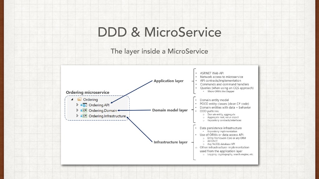 DDD & MicroService The layer inside a MicroServ...