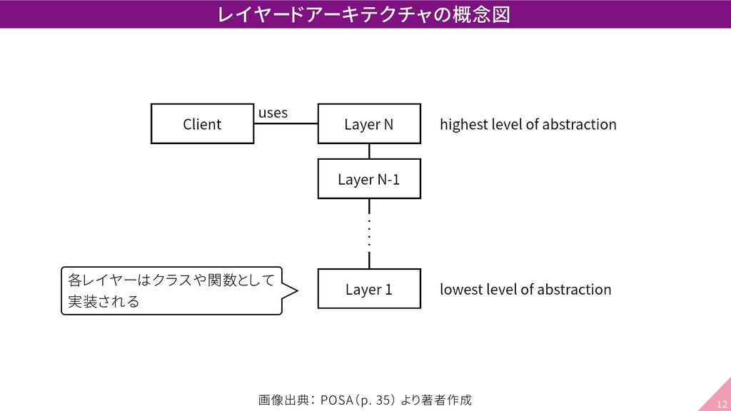 レイヤードアーキテクチャの概念図 各レイヤーはクラスや関数として 実装される 画像出典: PO...