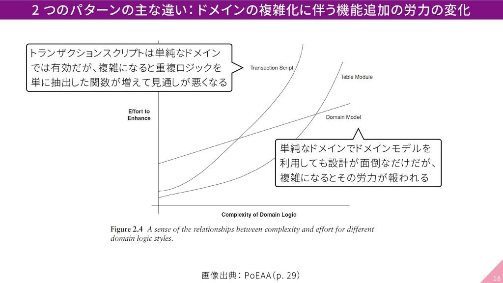 2 つのパターンの主な違い: ドメインの複雑化に伴う機能追加の労力の変化 トランザクションスク...