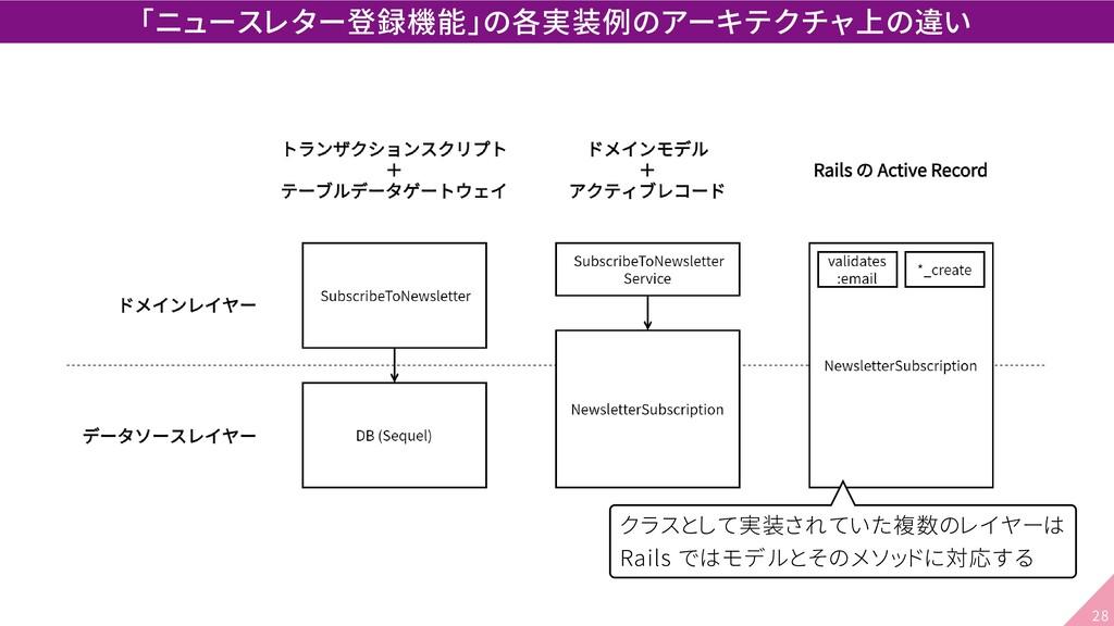 「ニュースレター登録機能」の各実装例のアーキテクチャ上の違い クラスとして実装されていた複数の...