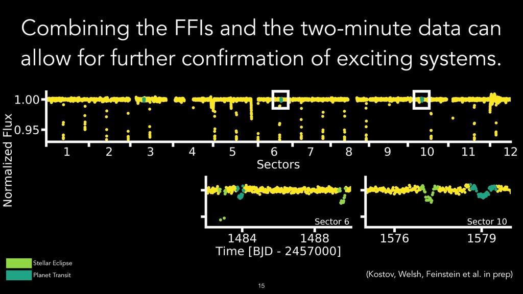 !15 Combining the FFIs and the two-minute data ...
