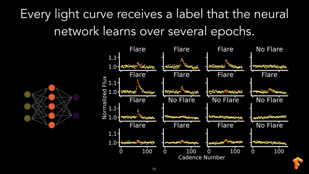 !31 Every light curve receives a label that the...