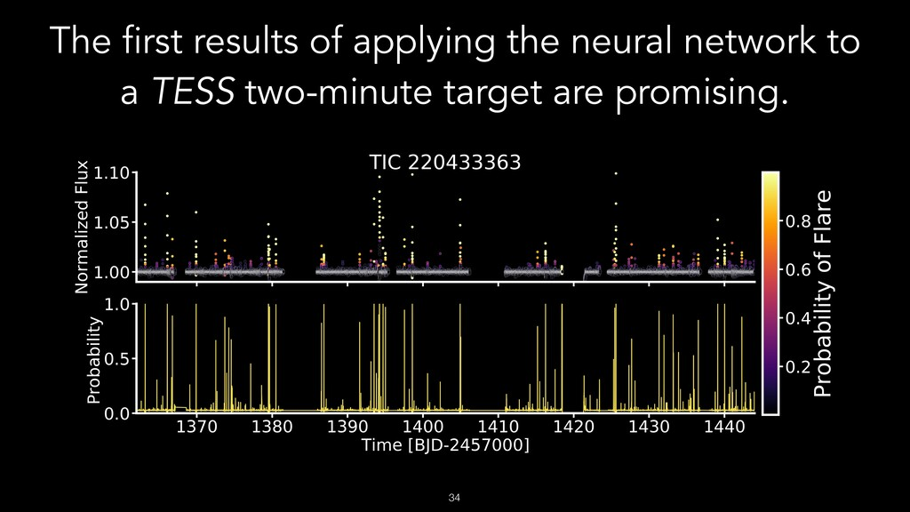 !34 The first results of applying the neural ne...