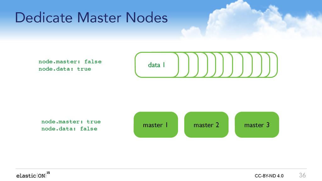 { } CC-BY-ND 4.0 Dedicate Master Nodes 36 node ...