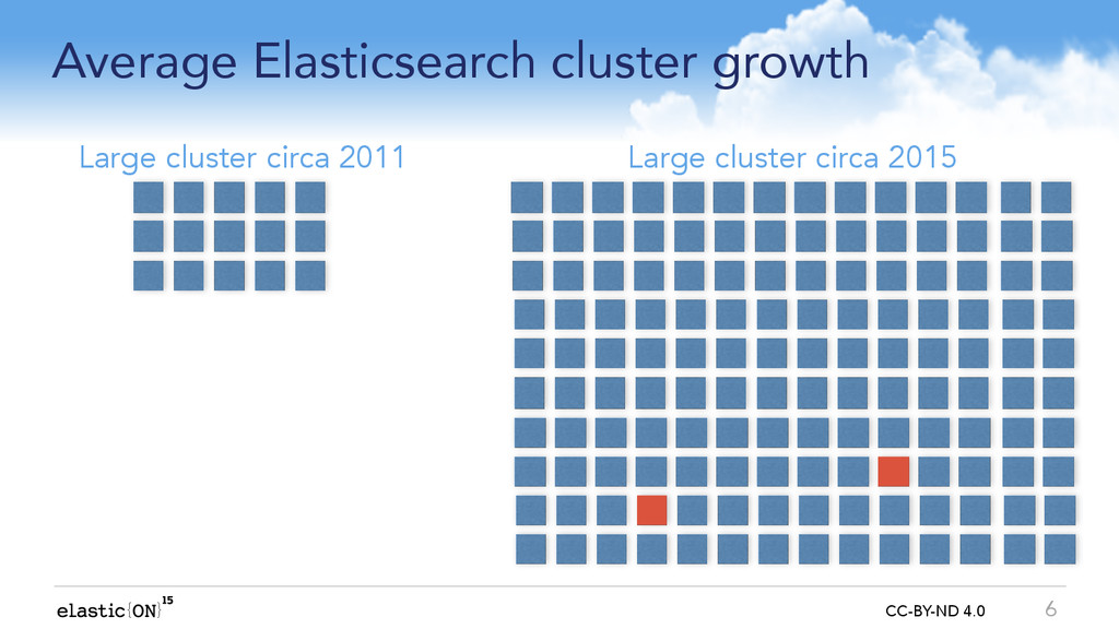 { } CC-BY-ND 4.0 Average Elasticsearch cluster ...