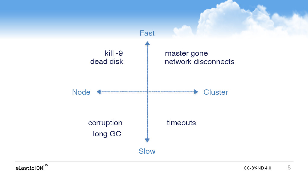 { } CC-BY-ND 4.0 8 Slow Fast Node Cluster kill ...