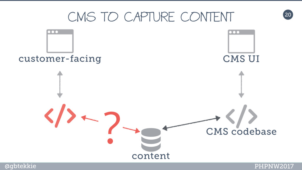@gbtekkie PHPNW2017 20 CMS UI content CMS codeb...
