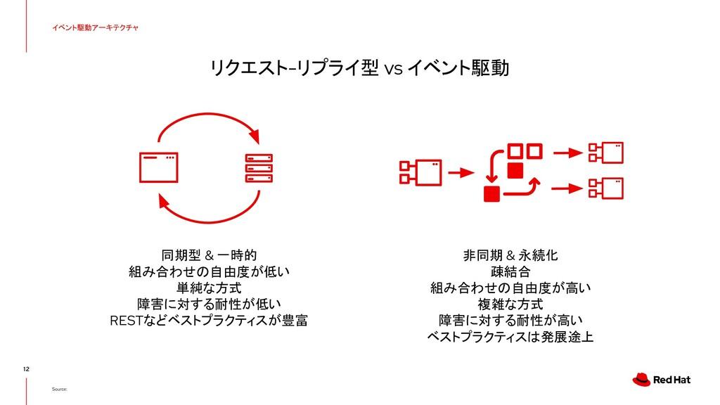 リクエスト-リプライ型 vs イベント駆動 12 Source: イベント駆動アーキテクチャ ...