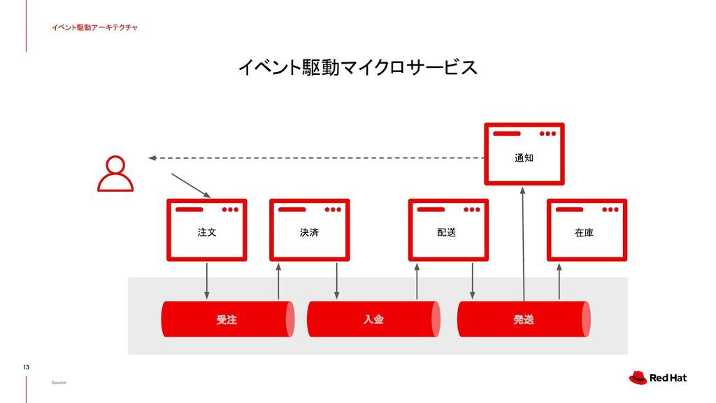 イベント駆動マイクロサービス イベント駆動アーキテクチャ 13 Source: 注文 決済 受...