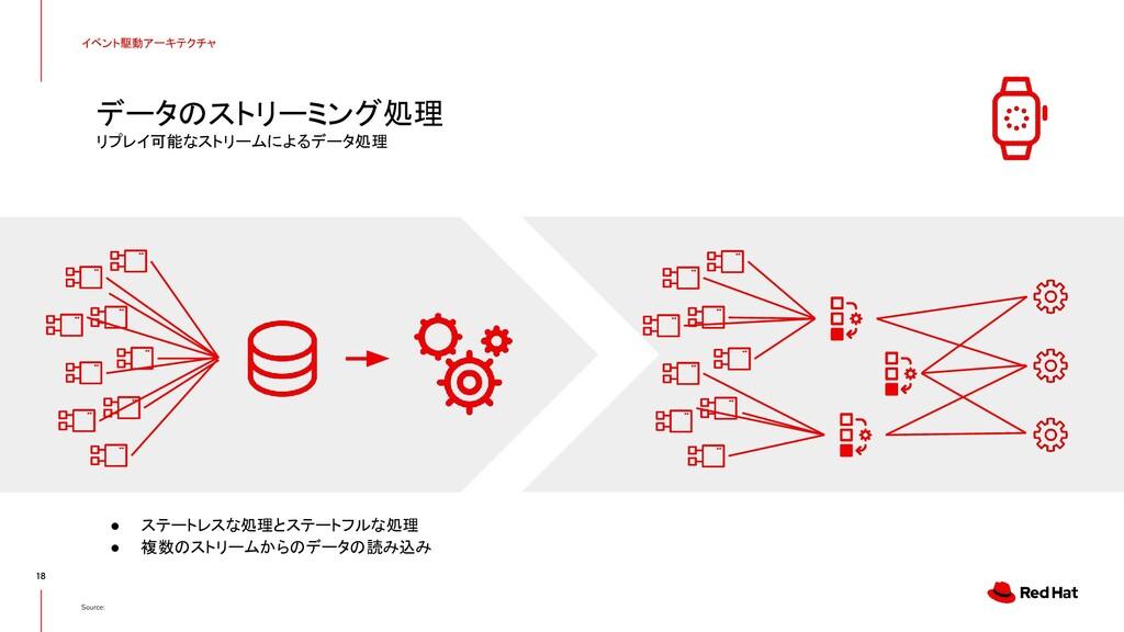18 Source: イベント駆動アーキテクチャ ● ステートレスな処理とステートフルな処理 ...