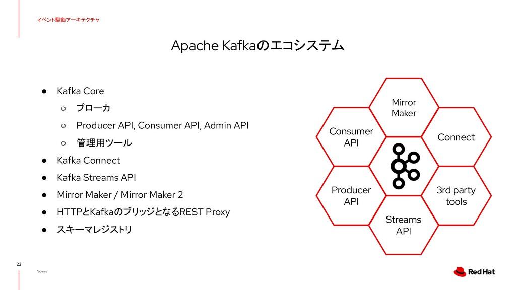 ● Kafka Core ○ ブローカ ○ Producer API, Consumer AP...