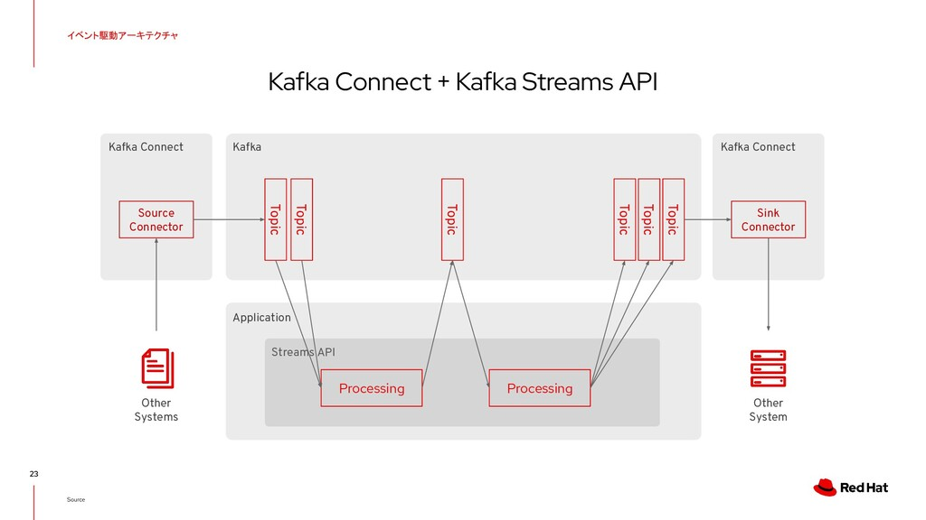 Kafka Connect + Kafka Streams API 23 Other Syst...