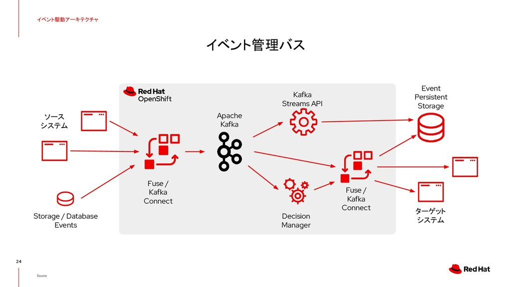 イベント管理バス 24 イベント駆動アーキテクチャ Source Event Capture ...