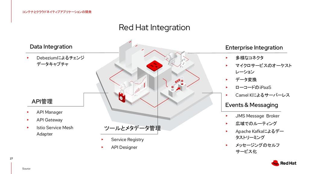 コンテナとクラウドネイティブアプリケーションの開発 Red Hat Integration 2...
