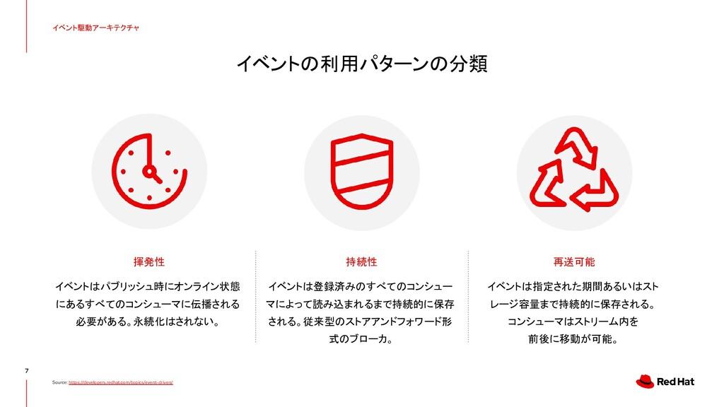 イベントの利用パターンの分類 7 Source: https://developers.red...
