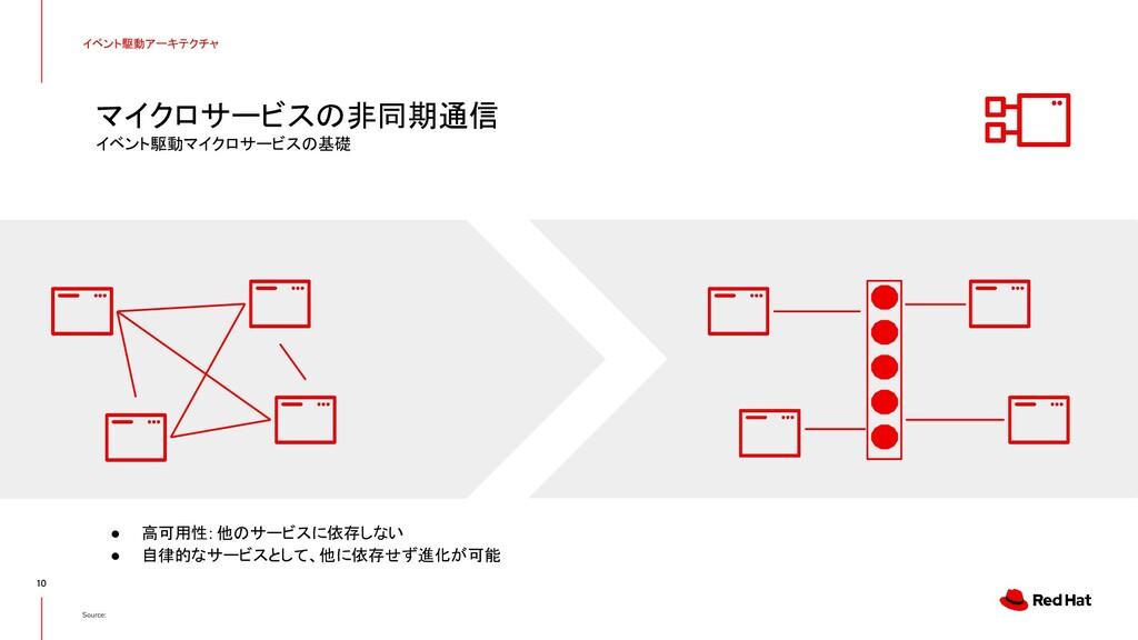 10 Source: イベント駆動アーキテクチャ ● 高可用性: 他のサービスに依存しない ●...