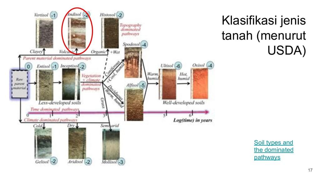 Klasifikasi jenis tanah (menurut USDA) 17 Soil ...