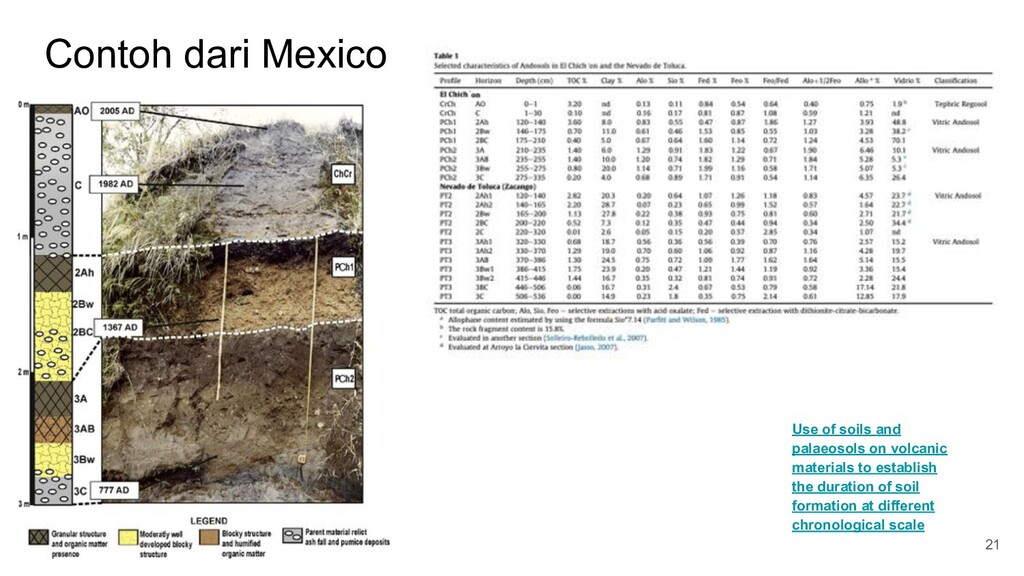 Contoh dari Mexico 21 Use of soils and palaeoso...