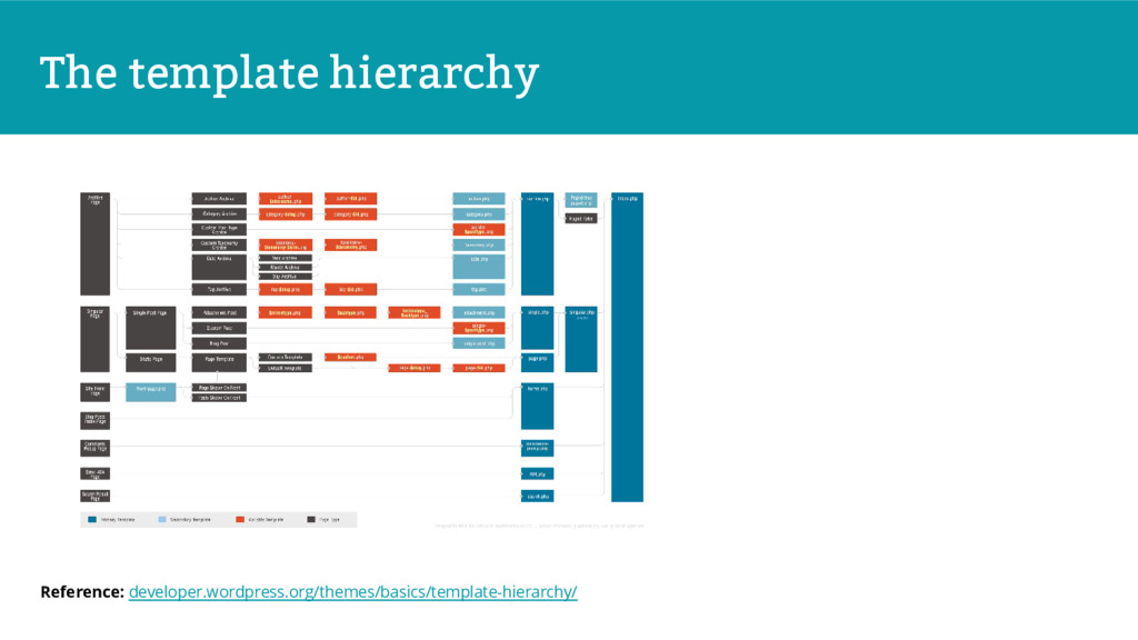The template hierarchy Reference: developer.wor...