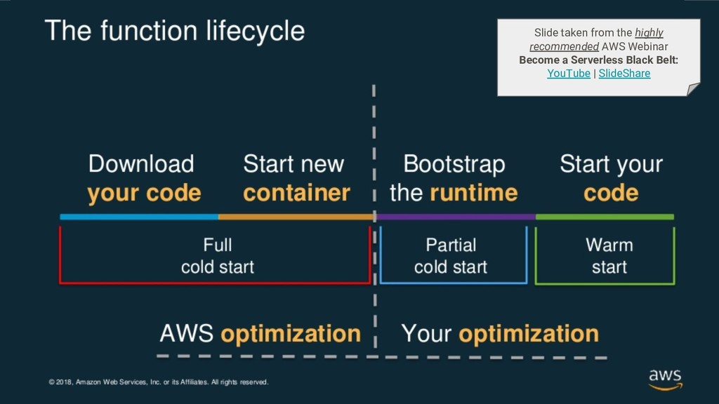 Slide taken from the highly recommended AWS Web...