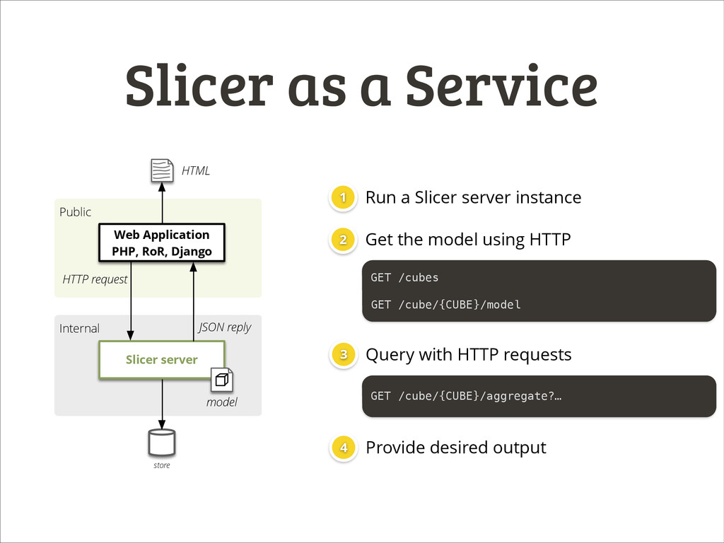 Slicer as a Service Internal Public store Slice...