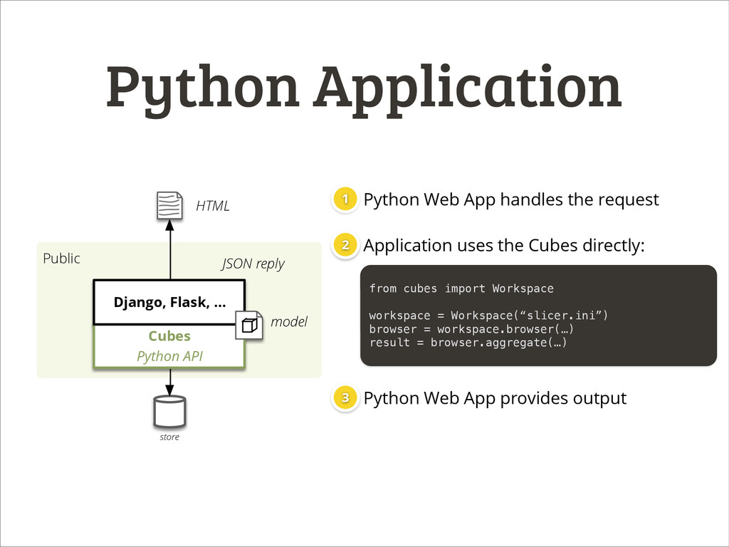Python Application from cubes import Workspace ...