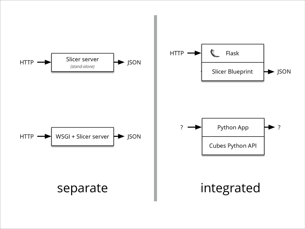 Slicer server (stand-alone) HTTP JSON Flask Sli...