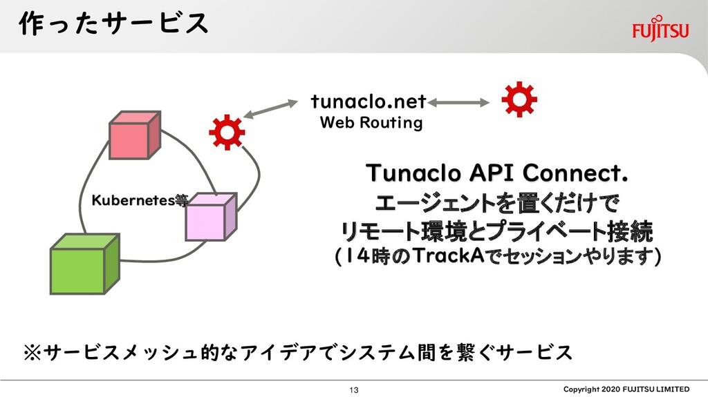 作ったサービス Copyright 2020 FUJITSU LIMITED tunaclo....