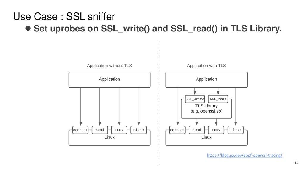 Use Case : SSL sniffer ⚫ Set uprobes on SSL_wri...